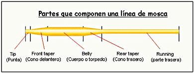 lineas para pesca con mosca: